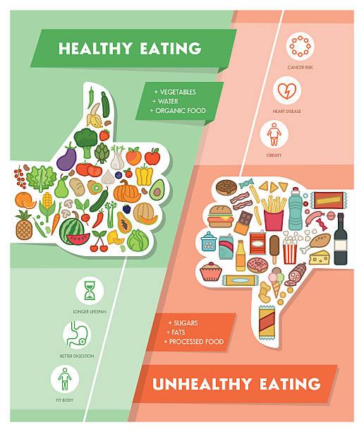 ilustraciones, imágenes clip art, dibujos animados e iconos de stock de sanos y comida no saludable - comida chatarra
