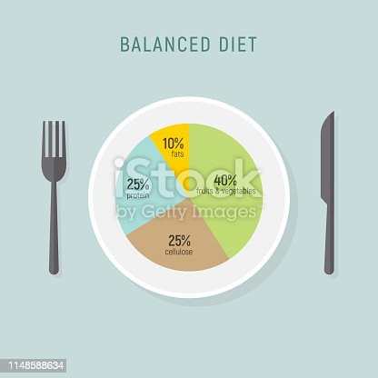 Healthy diet food, balance nutrition plate. Vector health meal chart infographic, diet plan concept.