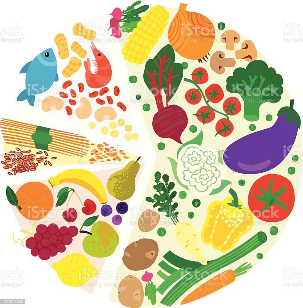 健康ダイエット食品パイチャート - かんきつ類のベクターアート素材や