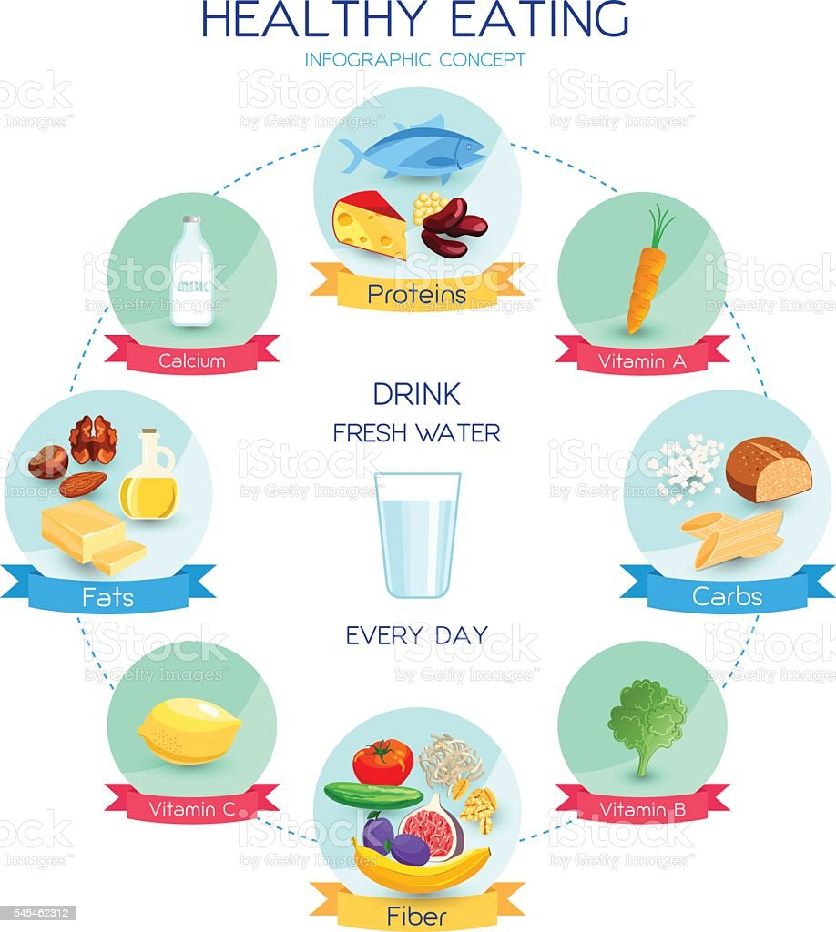 Healthy eating concept vector art illustration