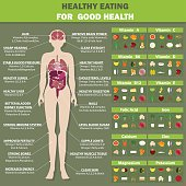 Foods to eat the Vegetables, fruits, nuts, seeds, whole grains, milk, meat, fish.