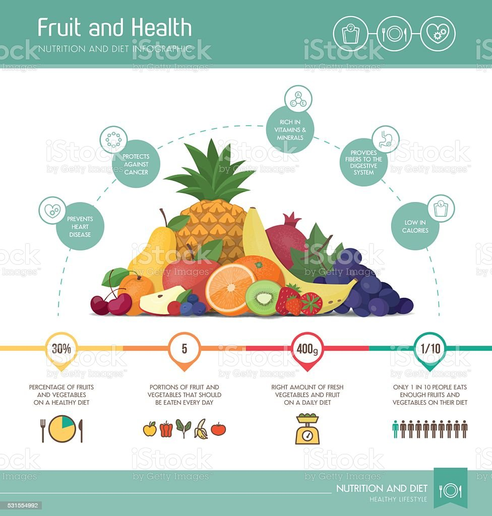 Healthy eating infographic vector art illustration