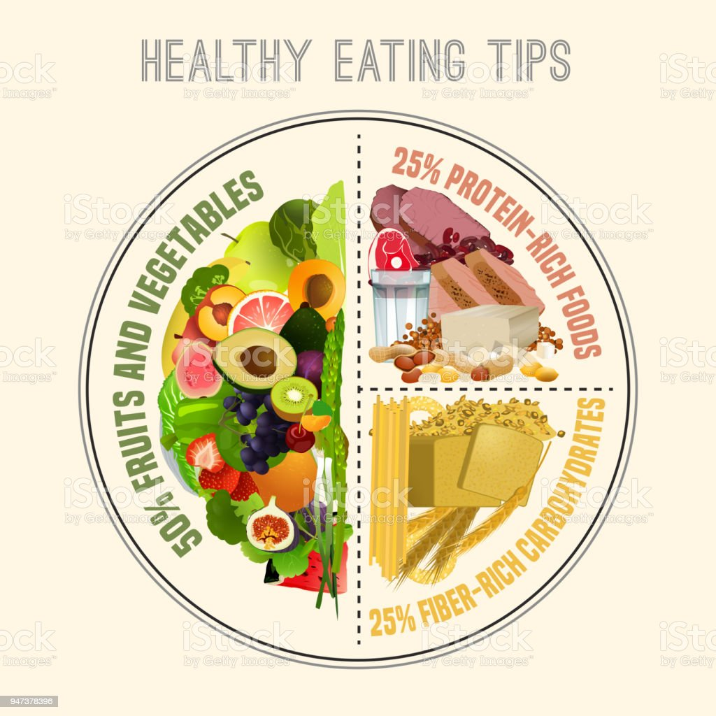 Healthy Eating Plate vector art illustration