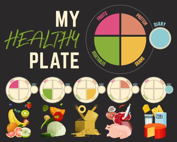 stockillustraties, clipart, cartoons en iconen met gezond eten plaat - portie