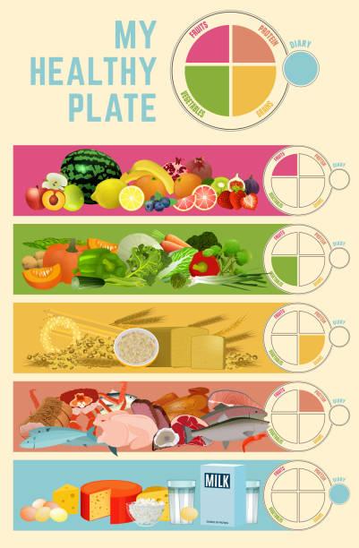gesunde ernährung-teller - portion stock-grafiken, -clipart, -cartoons und -symbole