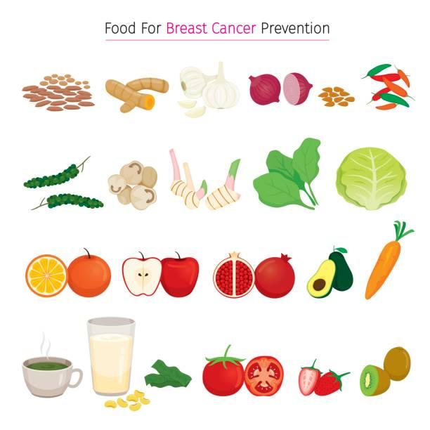 stockillustraties, clipart, cartoons en iconen met gezonde voeding voor borst kanker preventie set - laos indochina