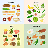 Healthy food groups. Protein and carbs, fat and fiber.