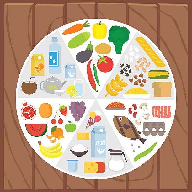 gesunde speisen. infografik lifestyle-konzept mit schild, das auf teile - portion stock-grafiken, -clipart, -cartoons und -symbole