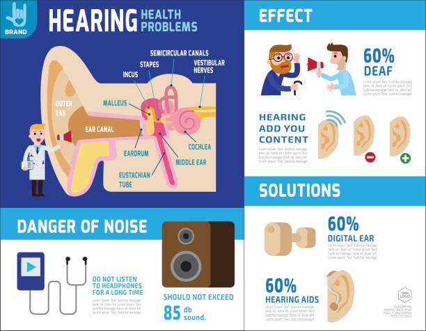 hearing infographic elements. anatomy of ear. health care concept. vector flat icon cartoon design illustration. brochure banner poster. - old man crying cartoon stock illustrations, clip art, cartoons, & icons