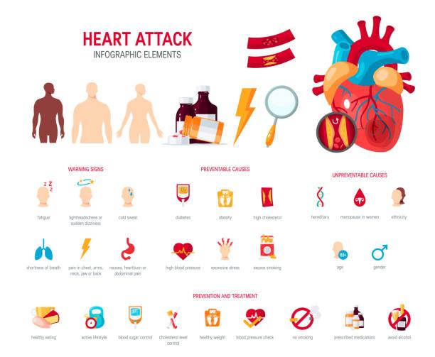 ilustrações, clipart, desenhos animados e ícones de conceito de ataque em estilo simples de coração, vector - colesterol