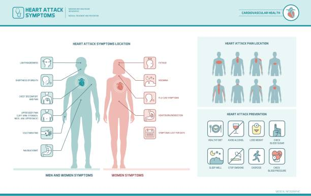 心臓発作の兆候と警告 - 健康のインフォグラフィック点のイラスト素材/クリップアート素材/マンガ素材/アイコン素材