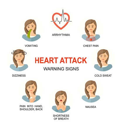 Heart attack warning signs colored icons set. Medical line style background. Medicine and health linear pattern. Women female characters with heart attack.