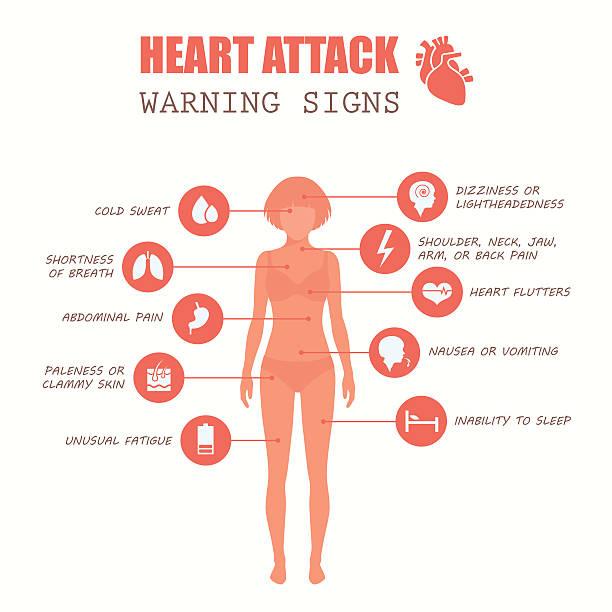 heart attack, woman vector art illustration