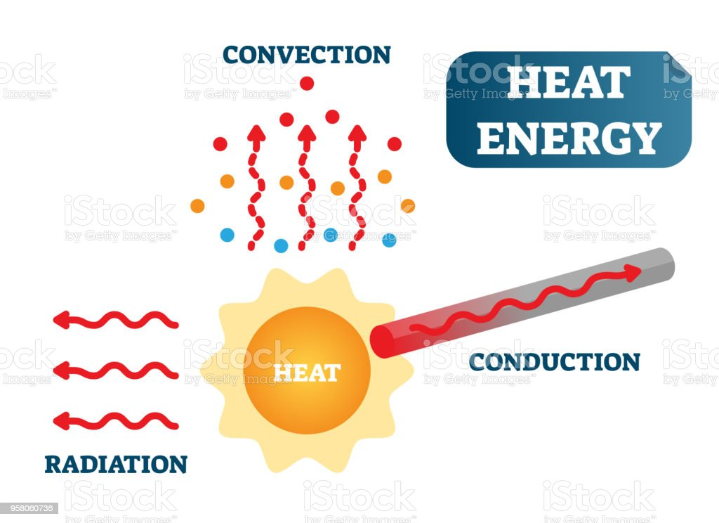 heat energy as convection conduction and radiation physics science vector id958060736 heat energy as convection conduction and radiation physics science
