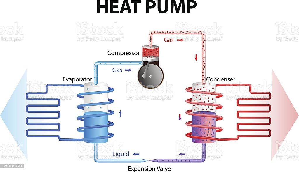Heat pump. Cooling System vector art illustration