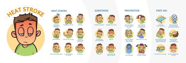 stockillustraties, clipart, cartoons en iconen met hitteberoerte en sunstroke infographics. tekenen, symptomen en prvention. informatie poster met de tekst en teken. platte vectorillustratie op witte achtergrond, horizontale. - vermoeidheid