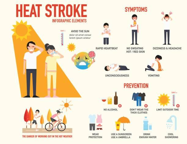 stockillustraties, clipart, cartoons en iconen met hitteberoerte risico teken en symptoom en preventie infographic, vector - vermoeidheid