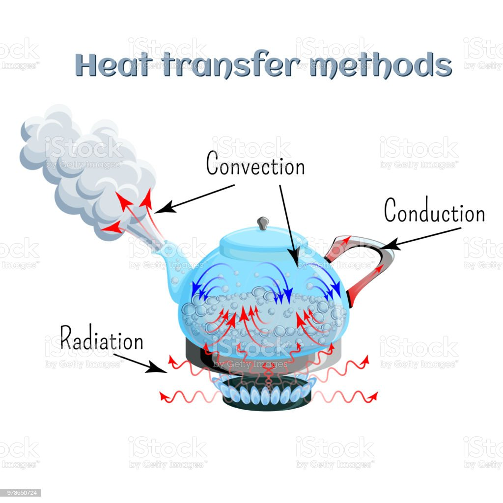 Heat transfer methods on example of water boiling in a kettler on gas stove top. Convection, conduction, radiation. Heat transfer methods on example of water boiling in a kettler on gas stove top. Convection, conduction, radiation. Physics, science for kids. Cartoon style vector illustration. Atom stock vector
