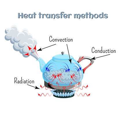 Heat Transfer Methods On Example Of Water Boiling In A Kettler On Gas Stove Top Convection Conduction Radiation Stock Illustration - Download Image Now