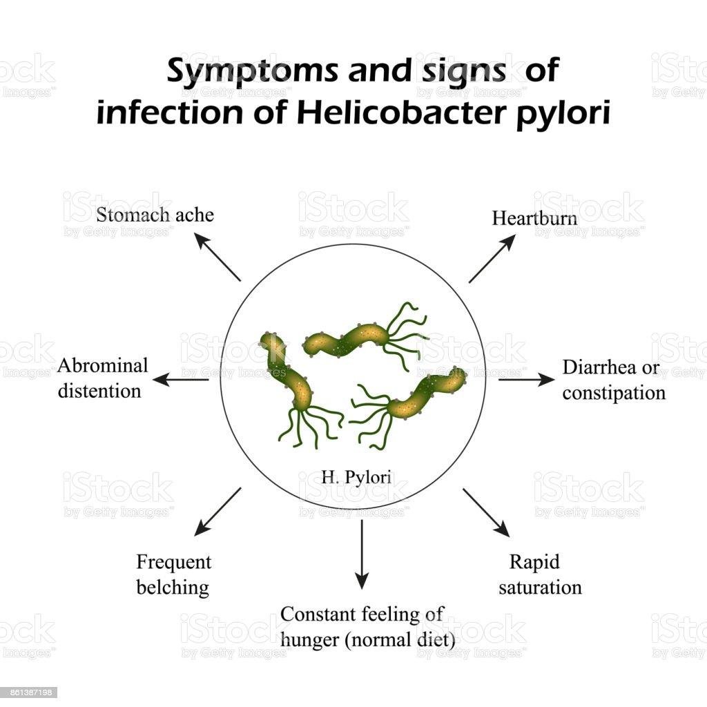 sintomas del parasito pylori