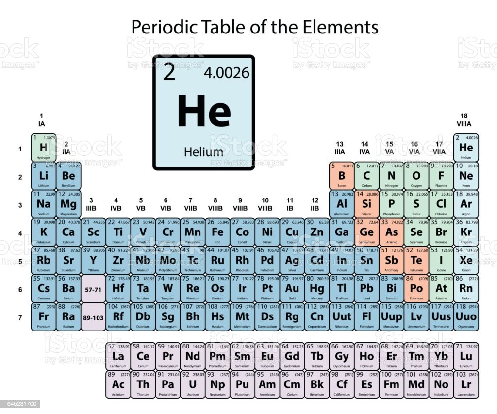 Helium big on periodic Table of the Elements with atomic number, symbol and weight with color delimitation on white background vector vector art illustration