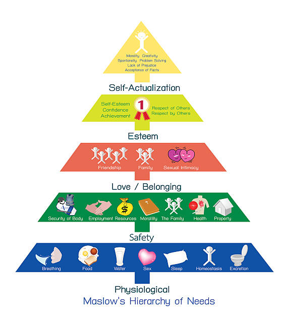 Hierarchy of Needs Chart of Human Motivation Social and Psychological Concepts, Illustration of Maslow Pyramid Chart with Five Levels Hierarchy of Needs in Human Motivation. Abraham stock illustrations