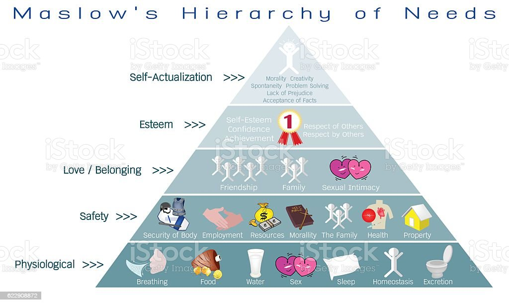 Hierarchy of needs diagram of human motivation stock vector art hierarchy of needs diagram of human motivation royalty free hierarchy of needs diagram of human ccuart Image collections
