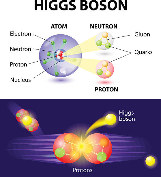 Higgs Boson particle Higgs Boson or What is the god particle. The elusive Higgs boson, thought to be responsible for giving matter its property of mass. The Higgs boson is part of many theoretical equations underpinning scientists' understanding of how the world came into being. large hadron collider stock illustrations