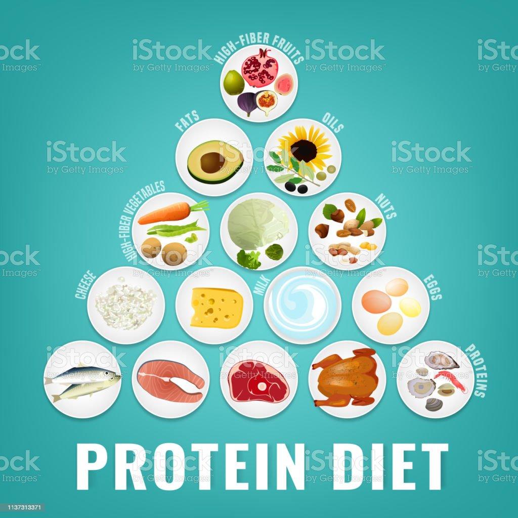 la dieta alta en proteinas