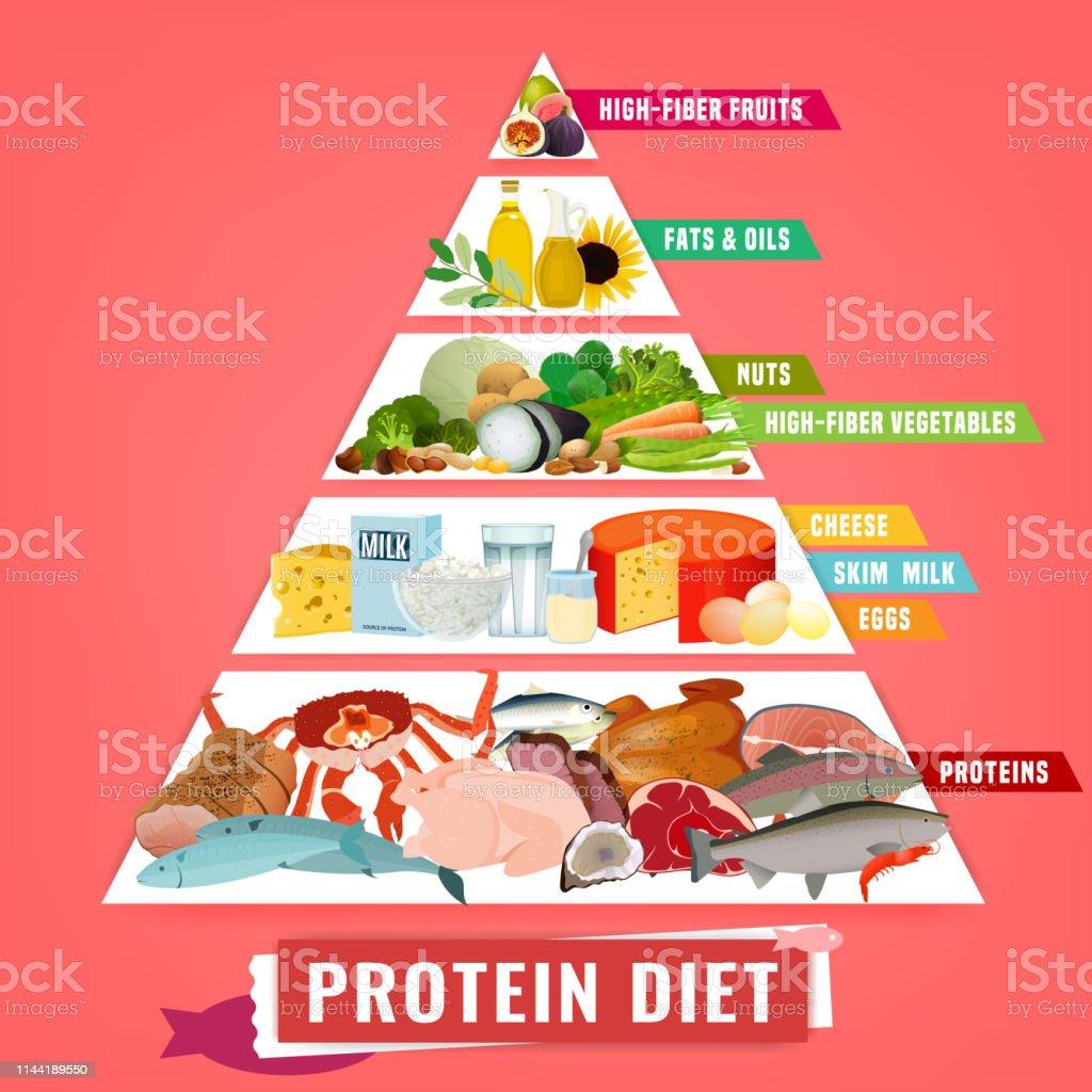 la dieta ingreso linear unit proteinas