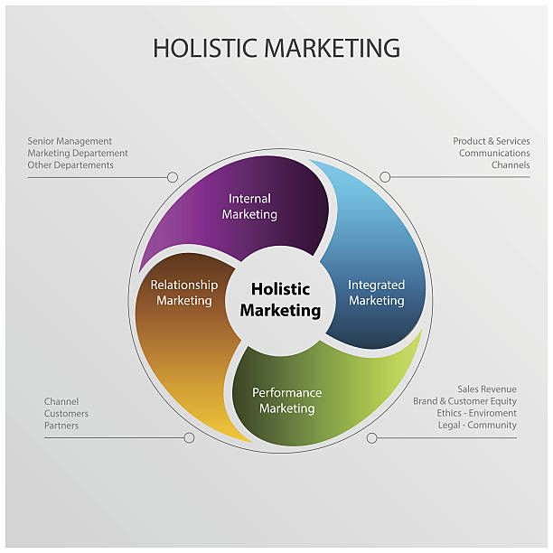 apple holistic marketing concept
