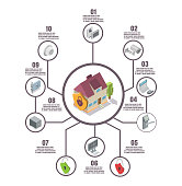 Home security infographics. Vector flat isometric house connected to security equipment icons with copy space.