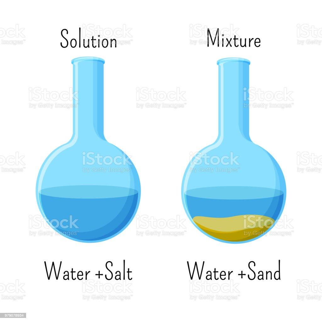 Heterogeneous mixture sand and water