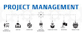horizontal Project management banner concept template with simple icons. Contains such icons as Project presentation, Meeting, workflow and more