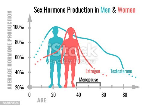 age wise sex chart in Toledo