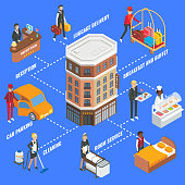 Hotel service infographics, vector flat isometric flowchart