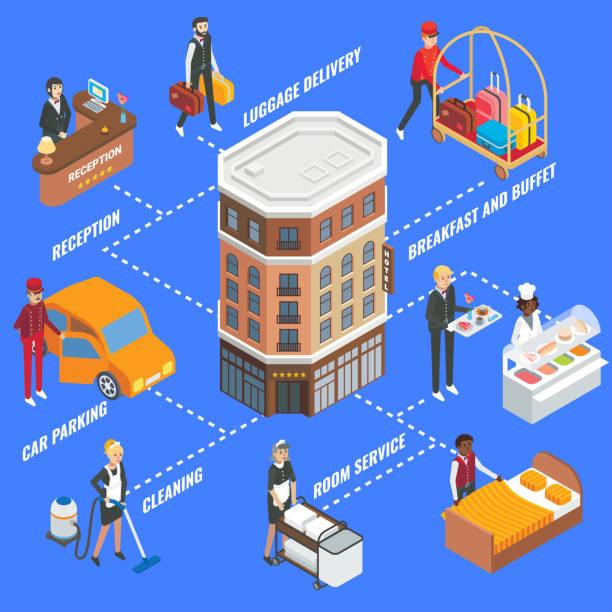 illustrazioni stock, clip art, cartoni animati e icone di tendenza di hotel service infographics, vector flat isometric flowchart - hotel checkin
