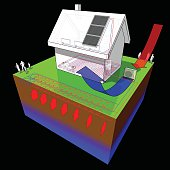 diagram of a detached  house with floor heating on the ground floor and radiators on the first floor and geothermal and air source heat pump and solar panels as source of energy