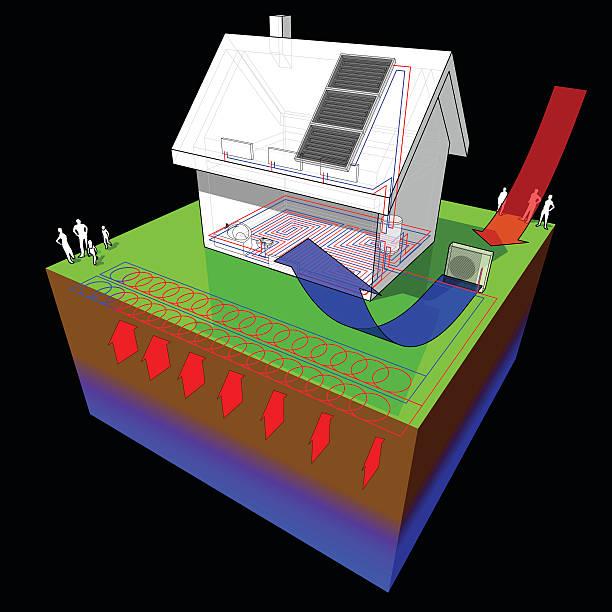 ilustrações de stock, clip art, desenhos animados e ícones de casa com energia geotérmica bomba de calor e de ar e painéis solares - wireframe solar power