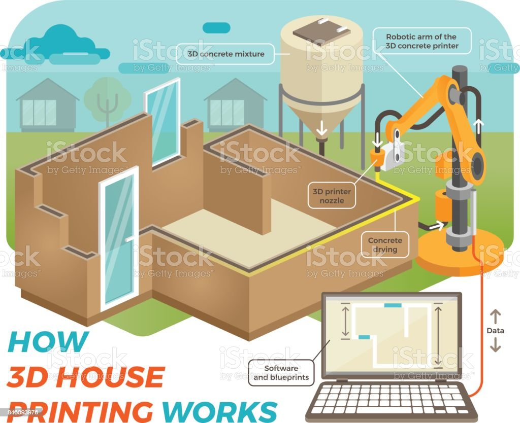 How 3d house printing works stock vector art more images of how 3d house printing works royalty free how 3d house printing works stock vector malvernweather Images