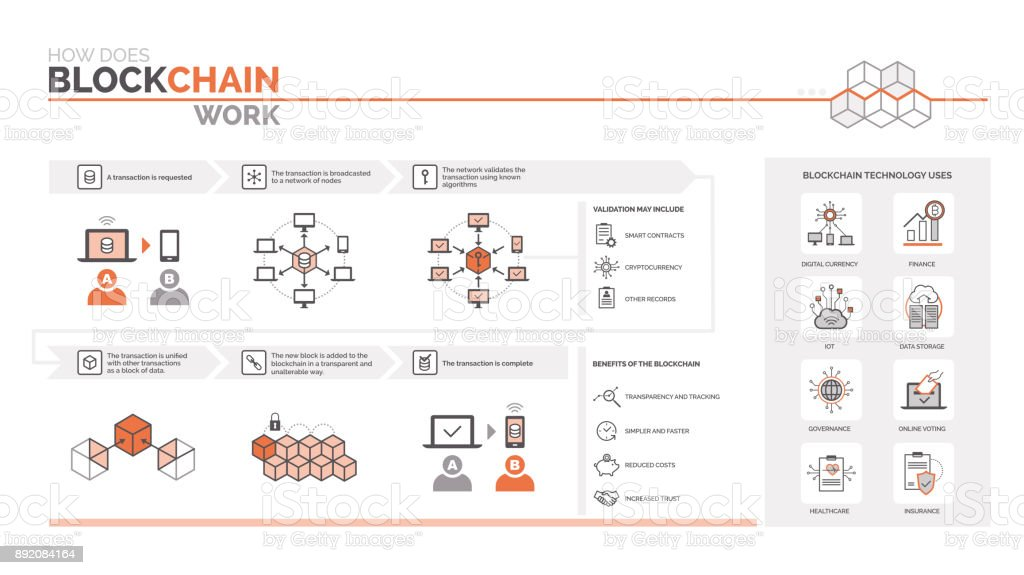 How does a blockchain work vector art illustration