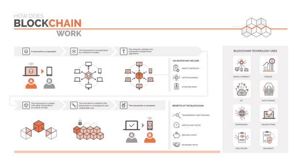 stockillustraties, clipart, cartoons en iconen met hoe werkt een blockchain - blockchain