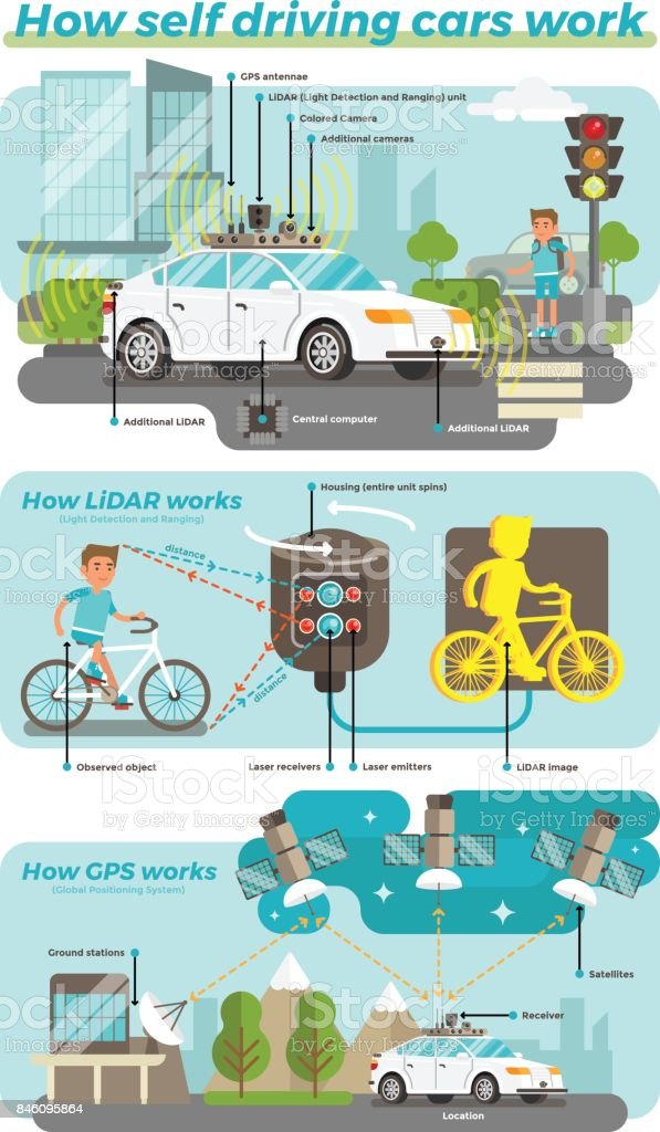 How Self Driving Cars Work vector art illustration