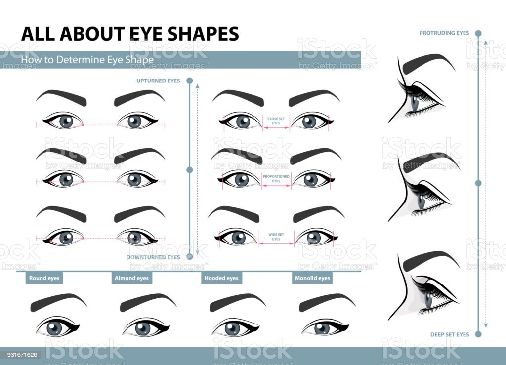 Gewusst wie: bestimmen, Augenform. Verschiedene Arten von weiblichen Augen. Satz von Vektor-Illustrationen mit Bildunterschriften. Vorlage für Make-up. Ausbildung-Plakat – Vektorgrafik
