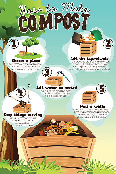 How to Make Compost vector art illustration