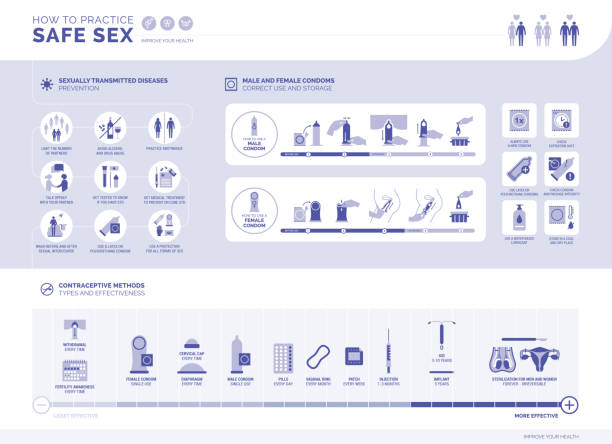 How to practice safe sex infographic vector art illustration