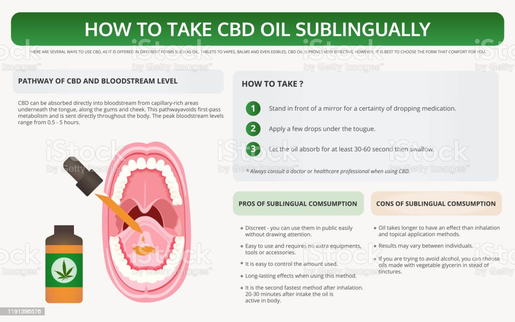 The First Solid Sublingual CBD Micropearlevielab.com