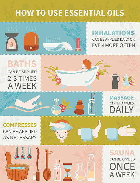 how to use essential oils - sauna stock-grafiken, -clipart, -cartoons und -symbole
