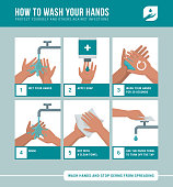 Personal hygiene, disease prevention and healthcare educational infographic: how to wash your hands properly step by step