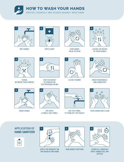 How to wash your hands Personal hygiene, disease prevention and healthcare educational infographic: how to wash your hands properly step by step and how to use hand sanitizer instructions stock illustrations